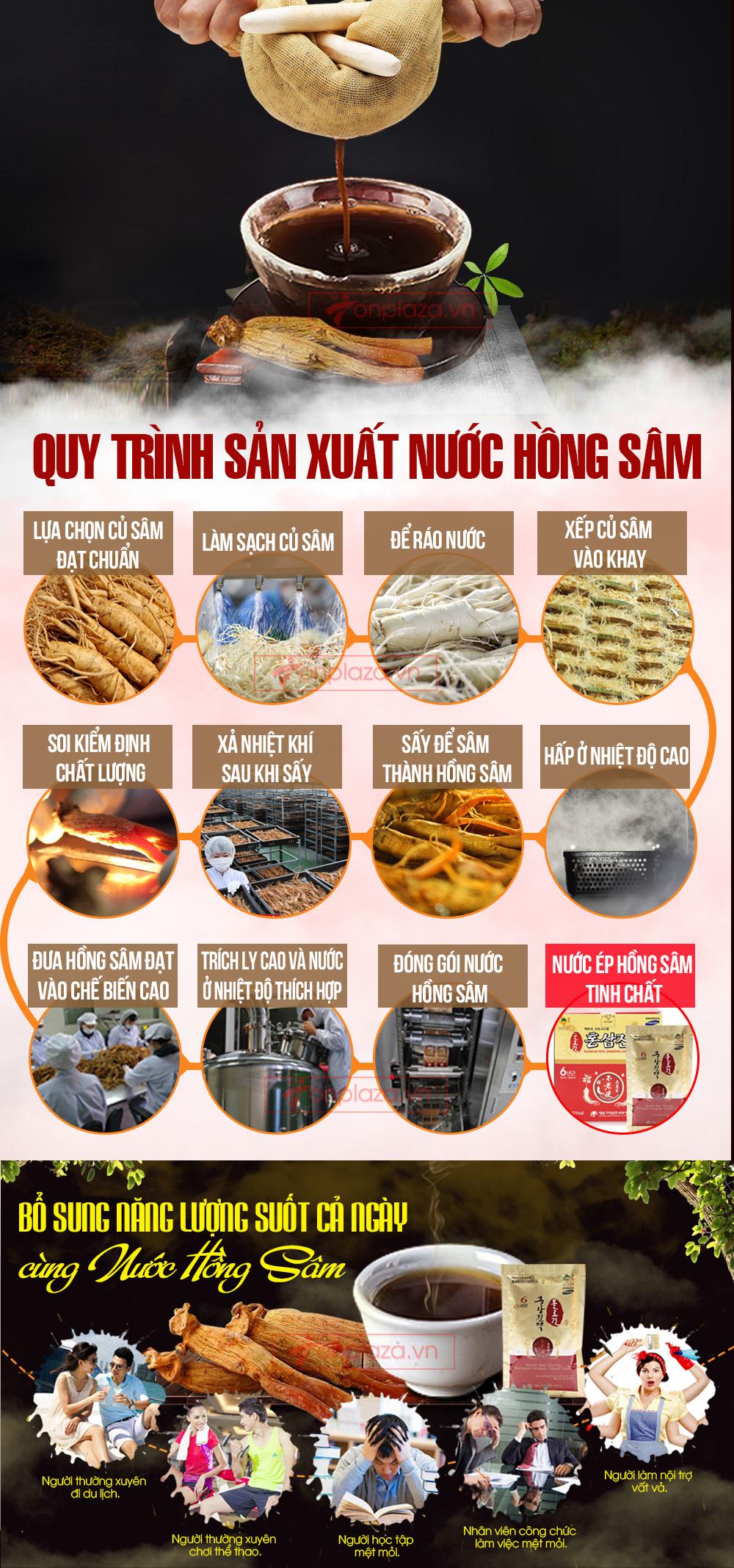 quy-trinh-san-xuat-nuoc-ep-hong-sam