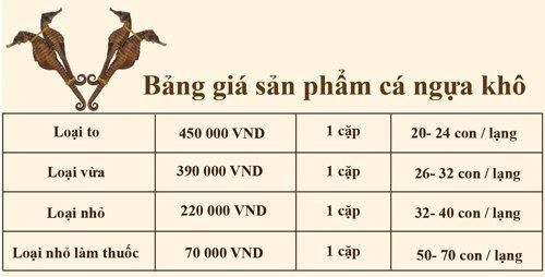 bảng giá cá ngựa khô